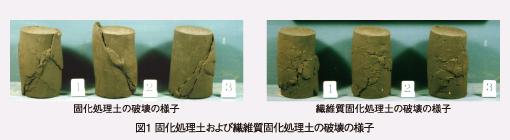 図1 固化処理土および繊維質固化処理土の破壊の様子